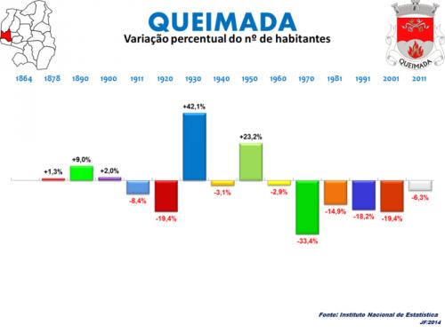 QUEIMADA ,QUEIMADA ARMAMAR,FREGUESIA DE QUEIMADA